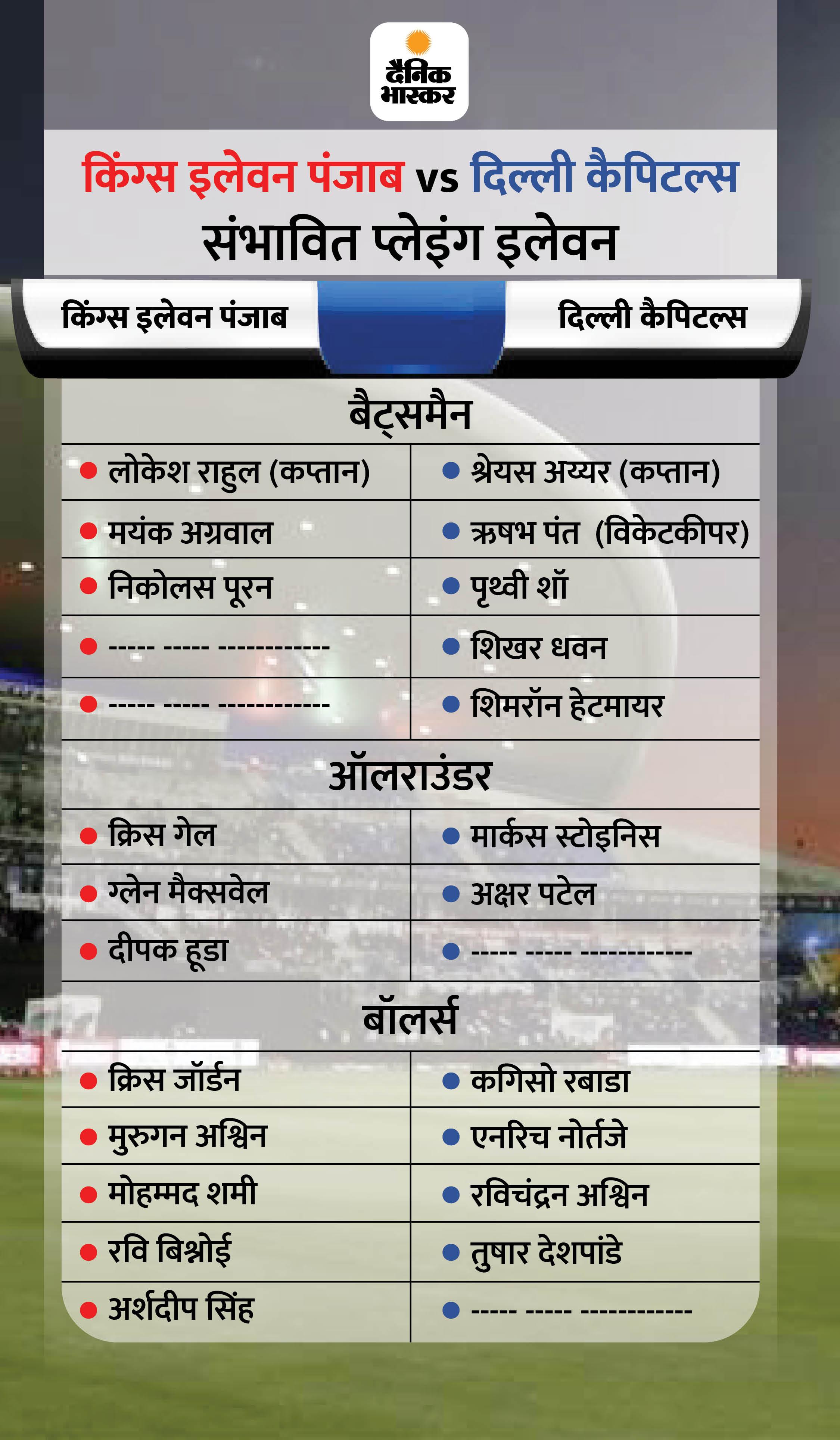 डबल सुपर ओवर के बाद किंग्स इलेवन के सामने टॉप पर काबिज दिल्ली की चुनौती; कैपिटल्स की नजर प्लेऑफ पर