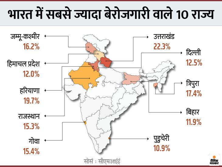 देश में नौकरियों की रफ्तार बढ़ी, पर 10 राज्यों में बेरोजगारी दर डबल डिजिट में, उत्तराखंड-हरियाणा टॉप पर बिजनेस,Business - Dainik Bhaskar