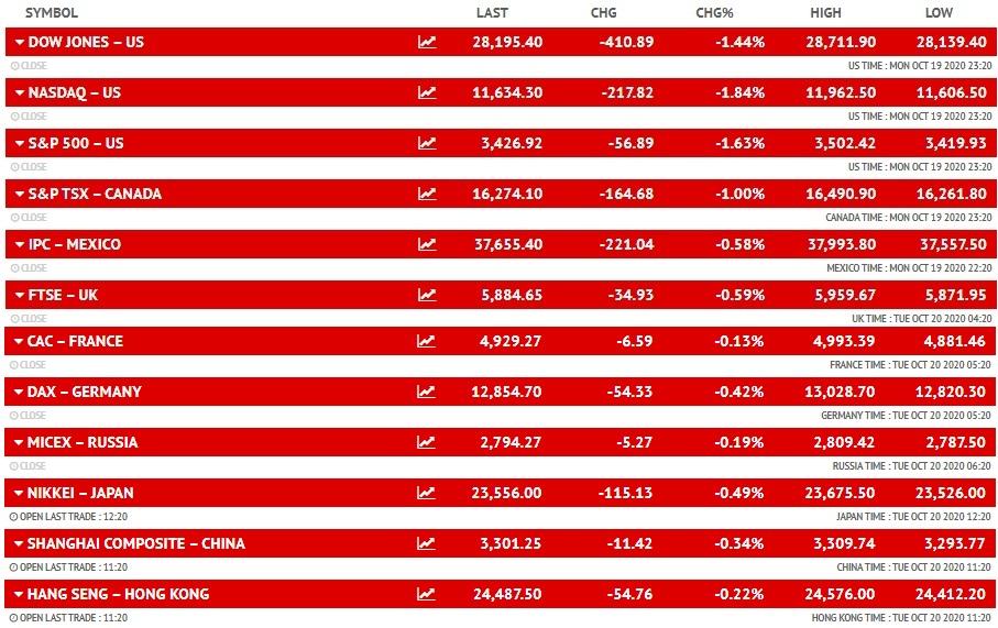 सेंसेक्स में 153 और निफ्टी में 42 अंकों से ज्यादा की तेजी, आईटी और ऑटो शेयरों में भी खरीदारी, एचसीएल टेक का शेयर 2% ऊपर