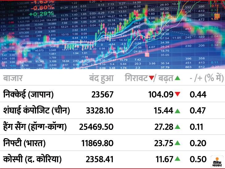 यूएस में कोरोना से मरने वालों का आंकड़ा 2.25 लाख के पार, बावजूद 122 अंक ऊपर खुला डाउ जोंस, भारत-चीन समेत कई प्रमुख बाजारों में भी बढ़त|बिजनेस,Business - Dainik Bhaskar