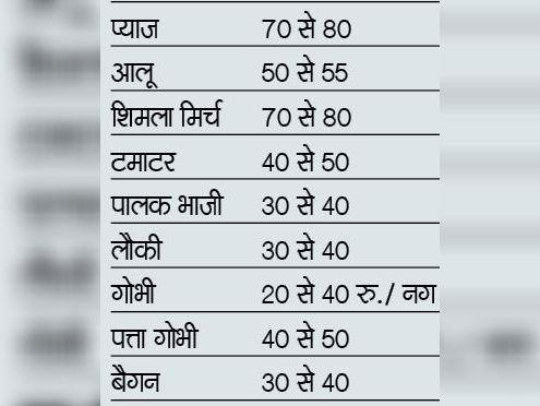 (All vegetables Rs. Per kg)