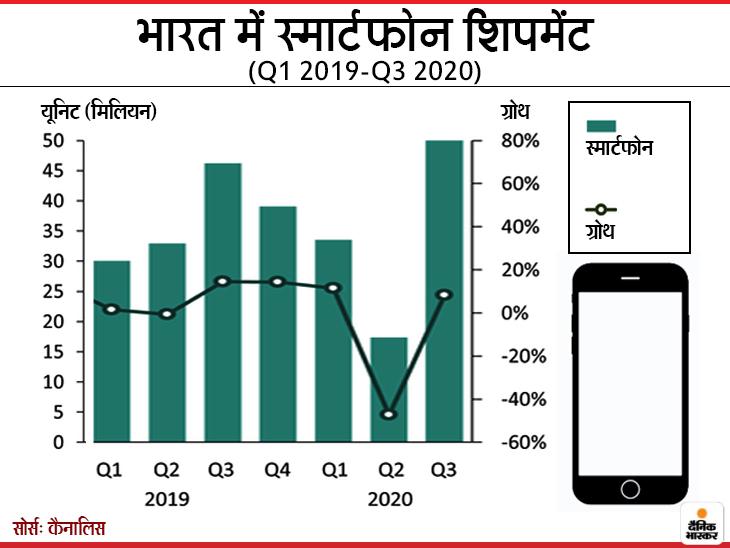 देश में तीसरे क्वार्टर में 5 करोड़ यूनिट स्मार्टफोन शिपमेंट का नया रिकॉर्ड, चीनी कंपनियों का फिर दबदबा टेक & ऑटो,Tech & Auto - Dainik Bhaskar