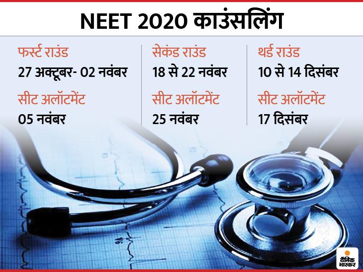 MCC ने जारी किया NEET के लिए काउंसलिंग शेड्यूल, 27 अक्टूबर से शुरू होगा पहला राउंड, 05 नवंबर को जारी होगी पहली अलॉटमेंट लिस्ट|करिअर,Career - Dainik Bhaskar
