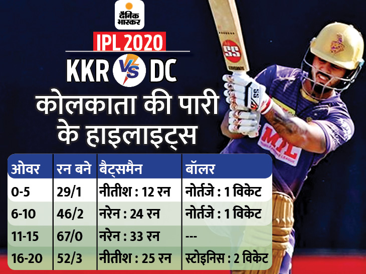 kkr highlights 1603542561