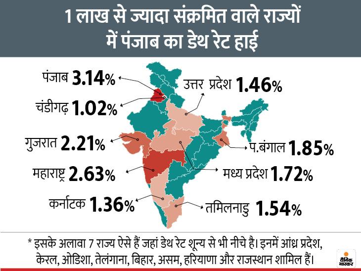 Coronavirus Outbreak India Cases LIVE Updates; Maharashtra Pune Madhya Pradesh Indore Rajasthan Uttar Pradesh Haryana Punjab Bihar Novel Corona (COVID 19) Death Toll India Today Mumbai Delhi Coronavirus News | मरीजों का आंकड़ा 79 लाख के पार; 14 राज्यों और केंद्र शासित राज्यों में 1% से भी कम डेथ रेट