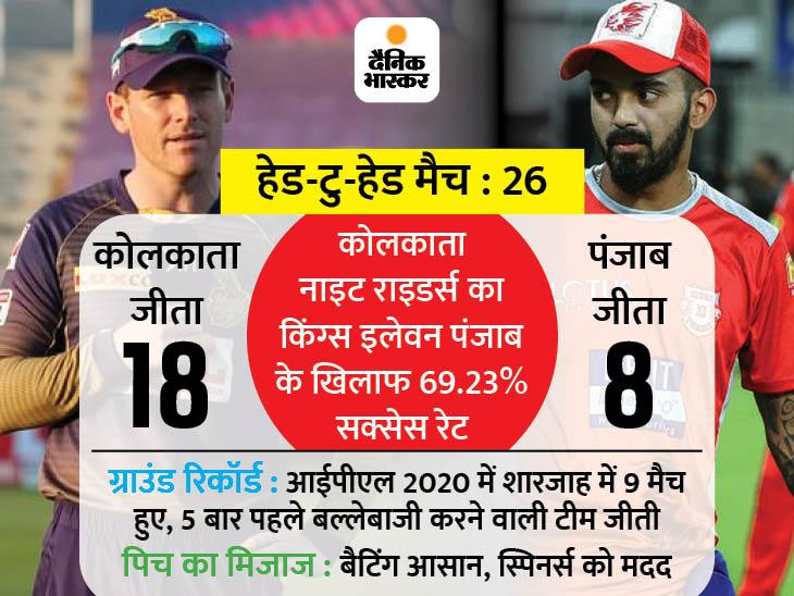 प्ले-ऑफ की चौथी टीम के लिए किंग्स इलेवन और नाइट राइडर्स आमने-सामने, हारे तो बढ़ेगी मुश्किल|स्पोर्ट्स,Sports - Dainik Bhaskar
