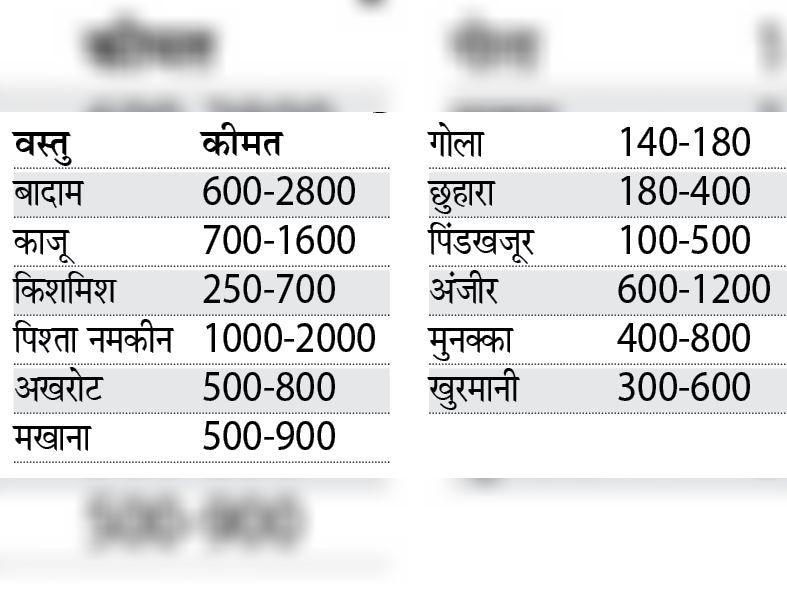 नोट-फुटकर कीमत रुपए प्रति किलो