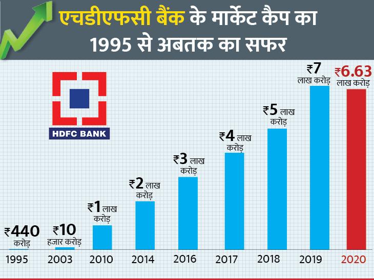 440 करोड़ से बना 7 लाख करोड़ के एम कैप वाला एचडीएफसी बैंक, अब 10 लाख करोड़ की ओर तैयारी|बिजनेस,Business - Dainik Bhaskar