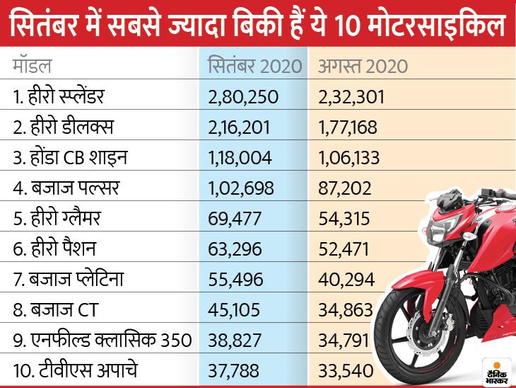 नई मोटरसाइकिल खरीदने में मदद करेगा ये डाटा, जानिए सितंबर में किन 10 बाइकों की रही सबसे ज्यादा डिमांड|टेक & ऑटो,Tech & Auto - Dainik Bhaskar