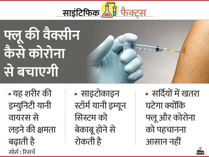 फ्लू की वैक्सीन कोरोना से संक्रमण का खतरा 39% तक घटा सकती है, अलर्ट रहें क्योंकि सर्दी में फ्लू और कोरोना दोनों का खतरा लाइफ & साइंस,Happy Life - Dainik Bhaskar