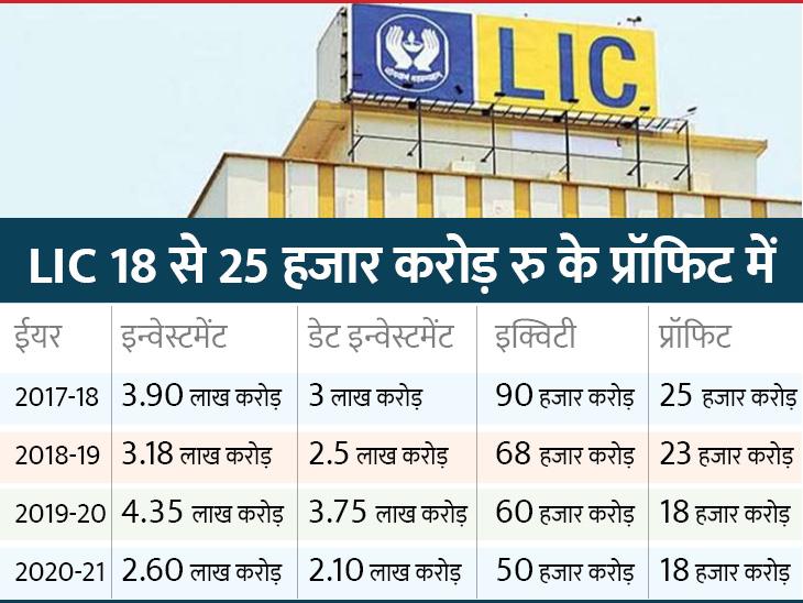 6 महीने में पूरा होगा आईपीओ का वैल्यूएशन, सालाना 3.5 लाख करोड़ प्रीमियम और 5.60 लाख करोड़ इनकम - Dainik Bhaskar