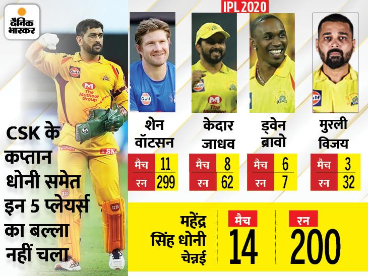 धोनी की टीम पहली बार प्ले-ऑफ से बाहर, उम्रदराज पर भरोसा और युवाओं पर अविश्वास पड़ा भारी IPL 2021,IPL 2021 - Dainik Bhaskar