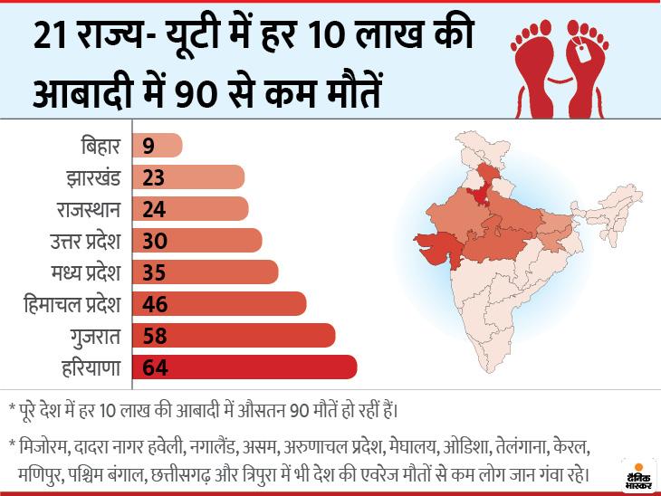 21 राज्य-केंद्र शासित राज्य में औसत से कम मौतें, रिकवरी रेट 92% से ज्यादा हुआ|देश,National - Dainik Bhaskar