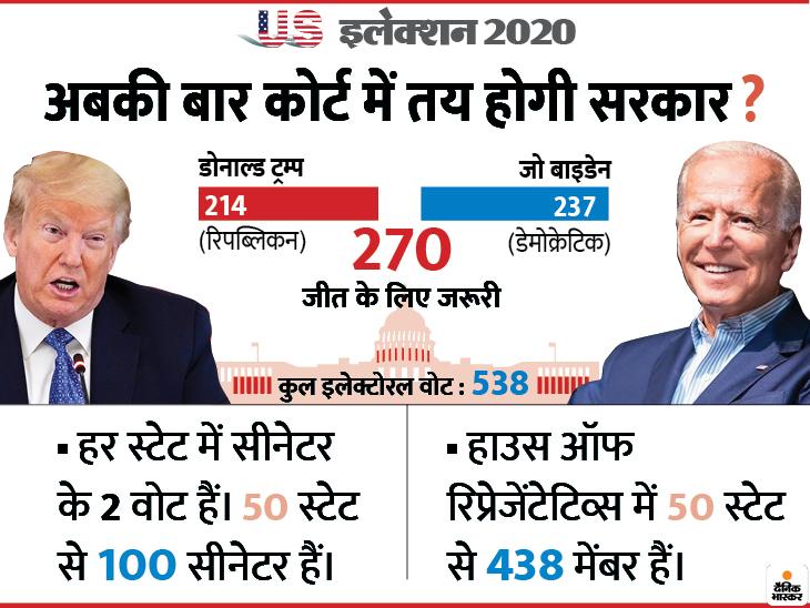 Donald Trump Joe Biden | US Election Results Latest News, Donald Trump Joe Biden Election Day 2020 Live | ट्रम्प और बहुमत के बीच खड़े हैं बाइडेन, 270 का आंकड़ा अभी दोनों के पास नहीं
