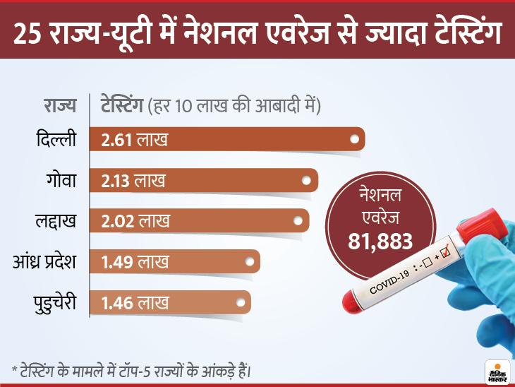 मरीजों का आंकड़ा 84 लाख के पार; 50% स्टूडेंट्स के साथ यूनिवर्सिटी-कॉलेज खोलने को मंजूरी|देश,National - Dainik Bhaskar
