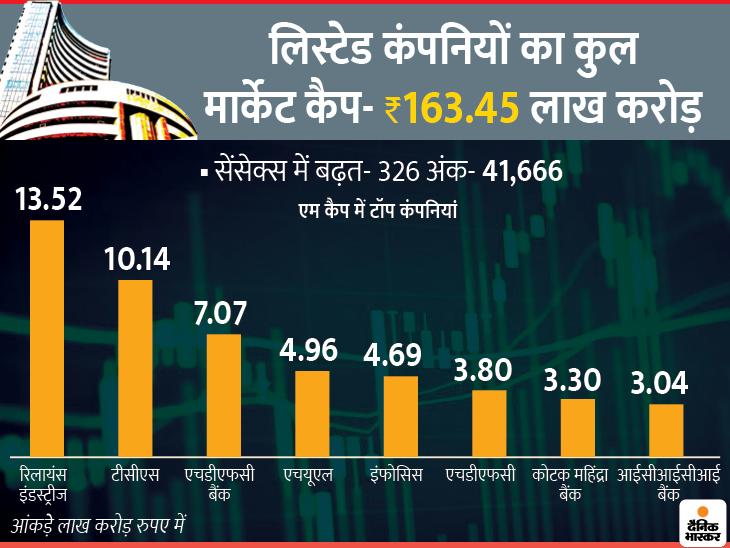 BSE सेंसेक्स पहुंचा 10 महीने के टॉप पर, मार्केट कैप 163.45 लाख करोड़ रुपए हुआ|बिजनेस,Business - Dainik Bhaskar