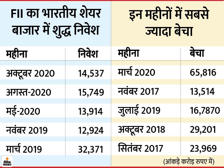 शेयर बाजार में FII के शुद्ध निवेश का 13 सालों का टूट सकता है रिकॉर्ड बिजनेस,Business - Dainik Bhaskar
