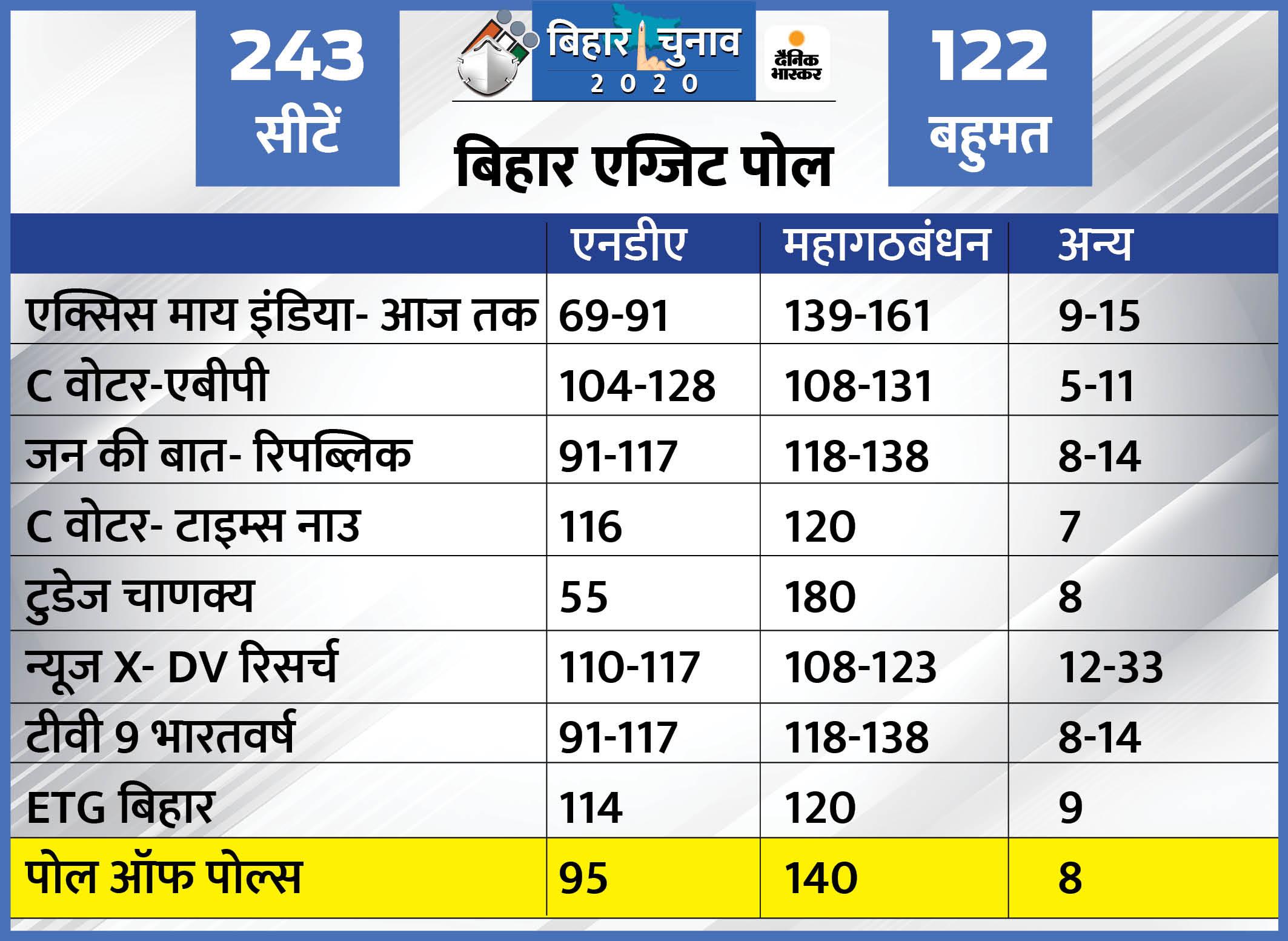 Khaskhabar/Bihar Chunav Result Update:बिहार विधानसभा चुनाव में