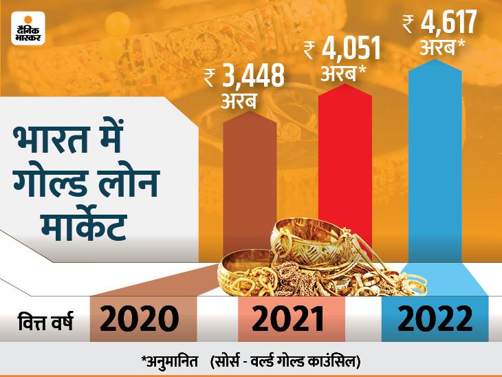 कोरोना संकट में भारतीय ग्राहकों ने गोल्ड के सहारे पूरी की वित्तीय जरूरतें, देश में गोल्ड लोन का मार्केट भी बढ़ा|बिजनेस,Business - Dainik Bhaskar