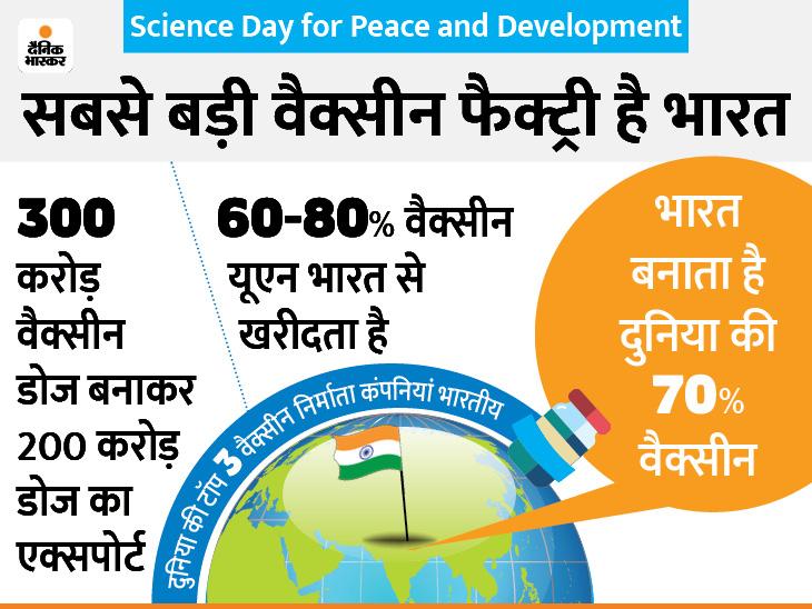 भारत के बिना कोरोना से दुनिया को बचाना नामुमकिन, 70% वैक्सीन बनाने वाली वर्ल्ड फैक्ट्री हैं हम|देश,National - Dainik Bhaskar