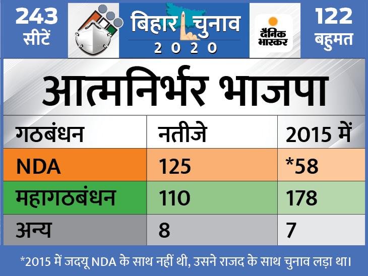 NDA को 125 और महागठबंधन को 110 सीटें; भाजपा ने कहा- बेशक, नीतीश ही सीएम होंगे|बिहार चुनाव,Bihar Election - Dainik Bhaskar