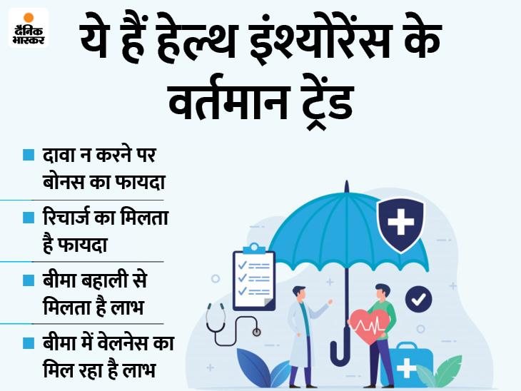 बीमा कंपनियों का टॉप 5 हेल्थ इंश्योरेंस ट्रेंड, जिन्हें जानना जरूरी है और आपके लिए फायदेमंद है|बिजनेस,Business - Dainik Bhaskar