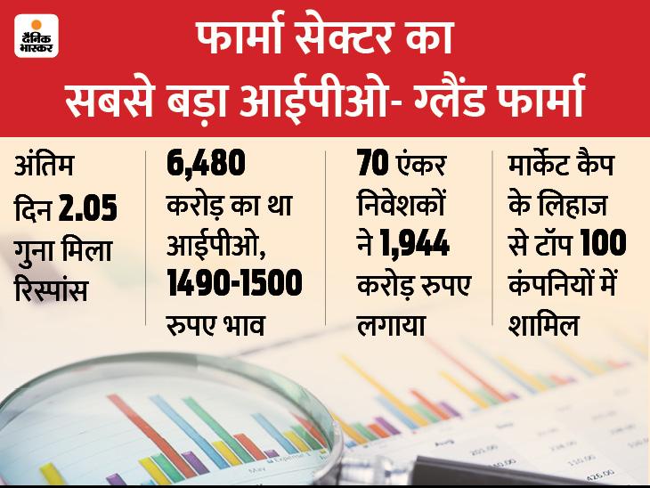 ग्लैंड फार्मा के IPO को मिला 2.05 गुना रिस्पांस, मार्केट कैप के लिहाज से टॉप 100 कंपनियों में शामिल|बिजनेस,Business - Dainik Bhaskar