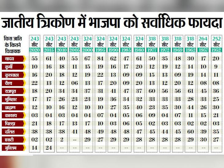 इस बार बिहार विधानसभा चुनाव में 55 यादव जीते, पिछली बार से 6 कम|बिहार चुनाव,Bihar Election - Dainik Bhaskar