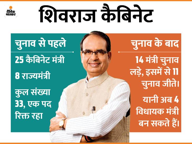 शिवराज के लिए मंत्रीमंडल विस्तार रहेगी चुनाैती। - Dainik Bhaskar