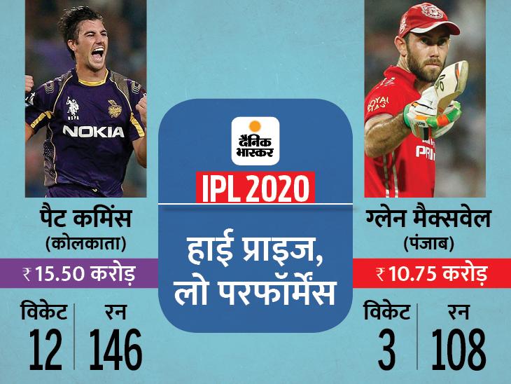 कमिंस का 1 विकेट 1.3 करोड़ का, सबसे किफायती मुरुगन-गोपाल का एक विकेट 2 लाख का पड़ा|क्रिकेट,Cricket - Dainik Bhaskar