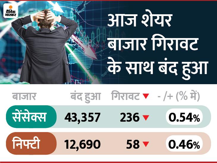 बाजार को राहत पैकेज रास न आया; सेंसेक्स 200+ अंक नीचे 43357 पर बंद, निफ्टी भी गिरकर 12690 पर पहुंचा|बिजनेस,Business - Dainik Bhaskar