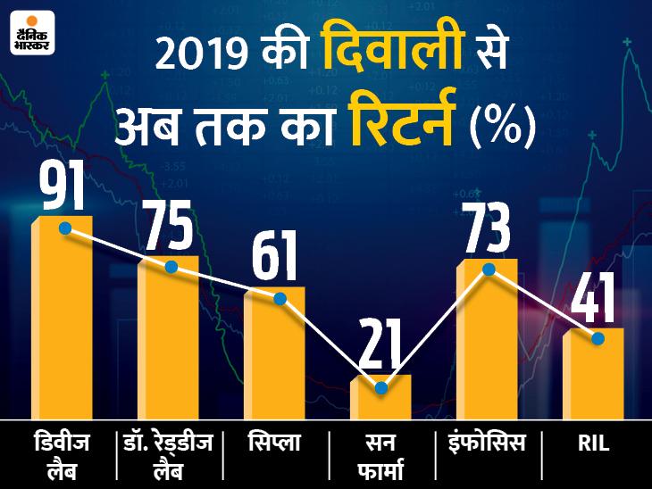ये हैं टॉप शेयर जिन्होंने पिछले सम्वत से अब तक दिया 90% तक का फायदा, इस सम्वत में कीजिए कमाई|बिजनेस,Business - Dainik Bhaskar