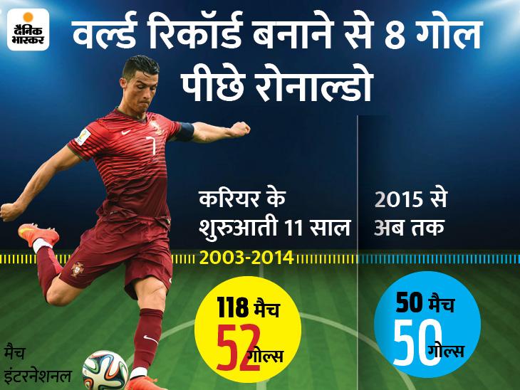 उम्र के साथ मजबूत हुए क्रिस्टियानो, शुरुआती 118 मैच में 52 तो बाद के 50 मुकाबलों में 50 गोल दागे स्पोर्ट्स,Sports - Dainik Bhaskar