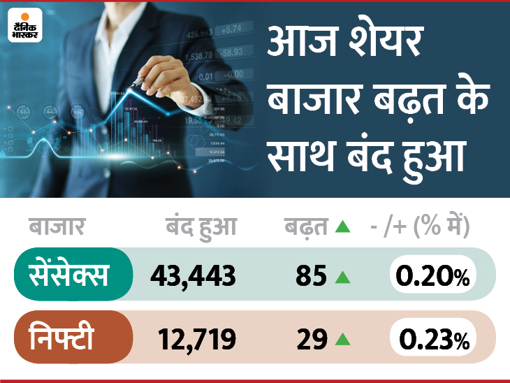दिवाली पर शुभ रिकॉर्ड; पहली बार BSE में लिस्टेड कंपनियों का मार्केट कैप 168 लाख करोड़ रुपए के पार पहुंचा|बिजनेस,Business - Dainik Bhaskar