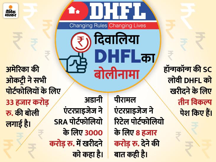 DHFL के सभी पोर्टफोलियो के लिए बोली लगा सकता है अडानी ग्रुप, ओकट्री से ज्यादा पैसे ऑफर किए बिजनेस,Business - Dainik Bhaskar