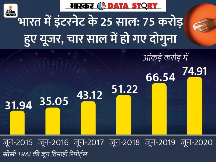 भारत में 75 करोड़ हुए इंटरनेट यूजर; 12 GB के साथ मंथली डेटा यूज में दुनिया में सबसे आगे|एक्सप्लेनर,Explainer - Dainik Bhaskar