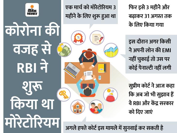 सुप्रीम कोर्ट ने कहा- क्रेडिट कार्ड पर ब्याज में रियायत न दी जाए, लोग इससे खरीदारी कर रहे|बिजनेस,Business - Dainik Bhaskar