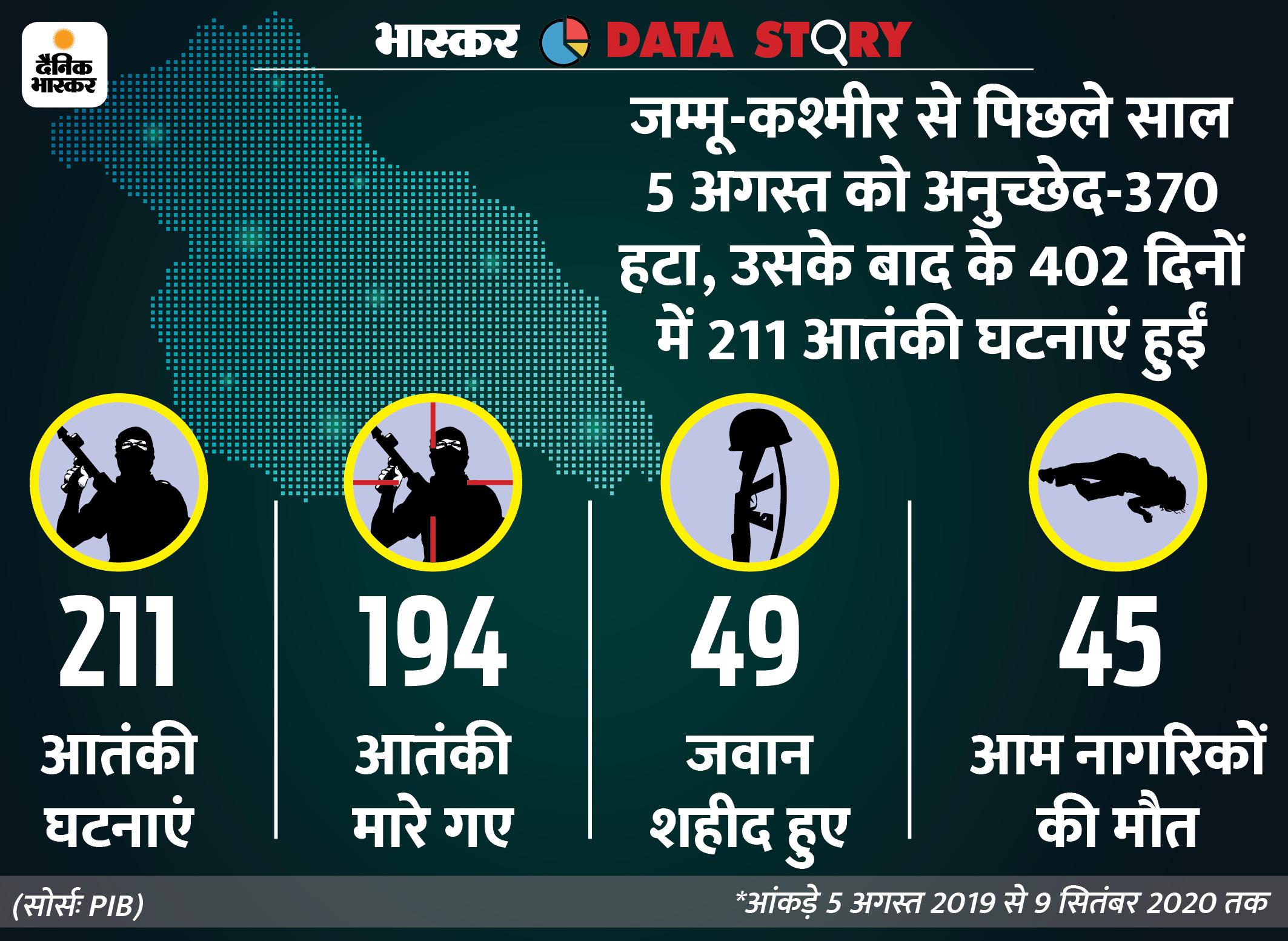 370 हटने के बाद हमारे एक जवान की शहादत के बदले में सेना 4 आतंकियों का सफाया कर रही|एक्सप्लेनर,Explainer - Dainik Bhaskar
