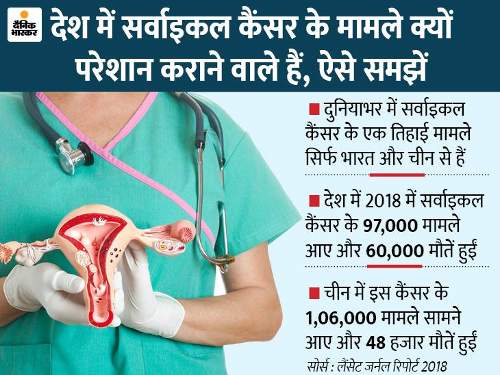 सर्वाइकल कैंसर से सबसे ज्यादा मौतें भारत में, 2050 तक WHO नए केस 40% तक घटाएगा|लाइफ & साइंस,Happy Life - Dainik Bhaskar