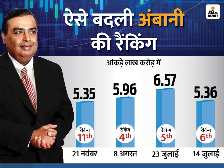 महज साढ़े तीन महीने में ही अमीरों की लिस्ट में चौथे से 11 वें नंबर पर पहुंचे मुकेश अंबानी|बिजनेस,Business - Dainik Bhaskar