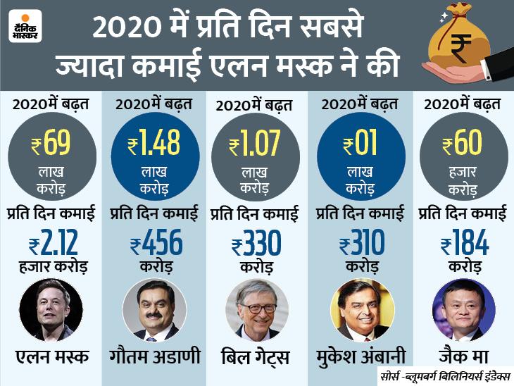 कमाई के मामले में अंबानी हुए पीछे, गौतम अडाणी ने हर रोज कमाया 456 करोड़ रुपए बिजनेस,Business - Dainik Bhaskar