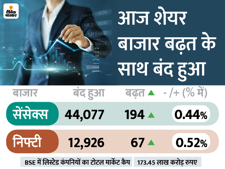 सेंसेक्स 44000 के पार बंद; वैक्सीनेशन और विदेशी निवेश से बाजार ने आज सर्वोच्च स्तर को भी छुआ|बिजनेस,Business - Dainik Bhaskar