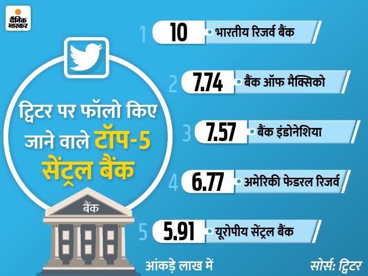 ट्विटर पर सबसे ज्यादा फॉलो किया जाने वाला केंद्रीय बैंक बना RBI, 10 लाख से ज्यादा फॉलोअर्स|बिजनेस,Business - Dainik Bhaskar
