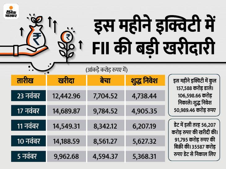 इक्विटी में किसी एक महीने में 50 हजार करोड़ से ज्यादा का शुद्ध निवेश, डेट से जमकर पैसा निकाला|बिजनेस,Business - Dainik Bhaskar