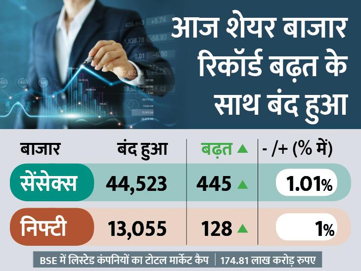 भारी विदेशी निवेश और वैक्सीन की खबर का असर; सेंसेक्स और निफ्टी मार्च के निचले स्तर से 71% ऊपर पहुंचा|बिजनेस,Business - Dainik Bhaskar