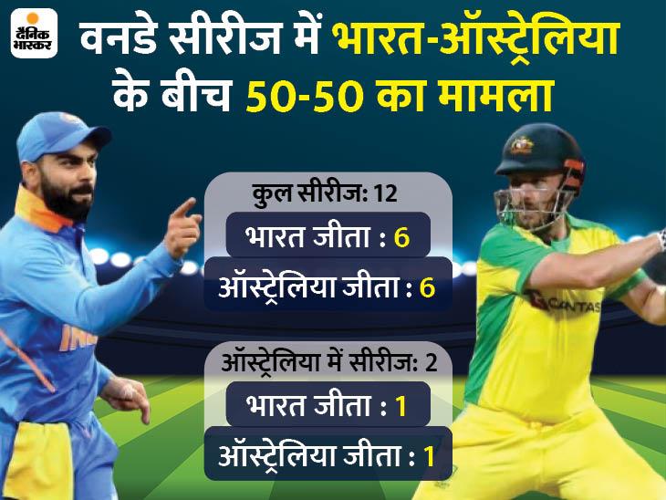 टीम इंडिया 259 दिन बाद मैदान पर उतरेगी, ऑस्ट्रेलिया के खिलाफ 7वीं सीरीज जीतने का मौका|क्रिकेट,Cricket - Dainik Bhaskar