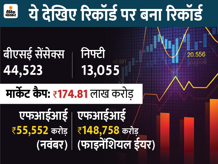 भारतीय इक्विटी बाजार में पहली बार FII का 55,552 करोड़ का निवेश|बिजनेस,Business - Dainik Bhaskar
