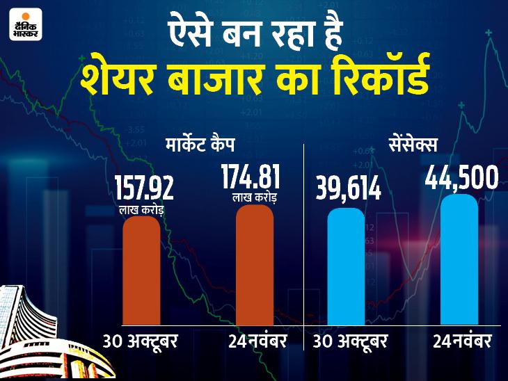 इस महीने मार्केट कैपिटलाइजेशन में 16.89 लाख करोड़ रुपए की हुई बढ़त|बिजनेस,Business - Dainik Bhaskar