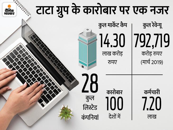 28 लिस्टेड कंपनियों में से 8 कामार्केटकैप सबसे ज्यादा, TCS सबसे ज्यादामुनाफेवाली|बिजनेस,Business - Dainik Bhaskar