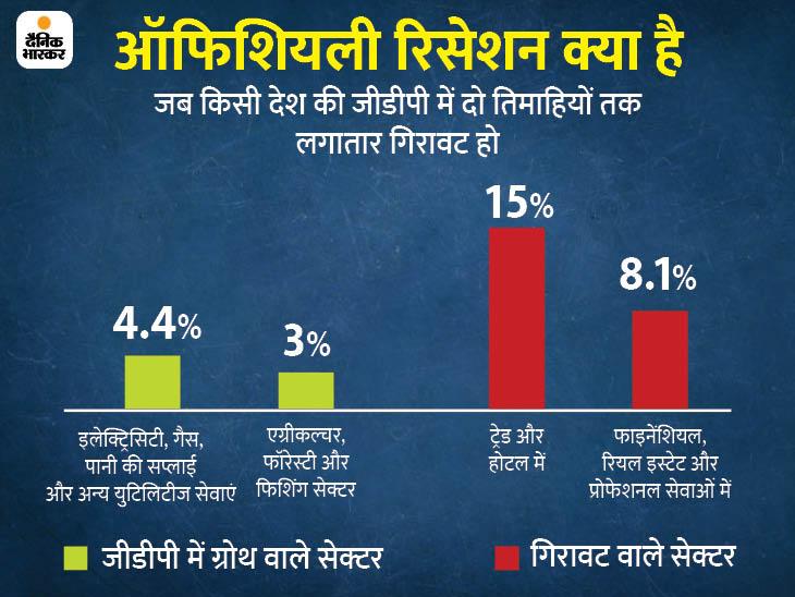 तीसरी तिमाही में सुधार की उम्मीद: दो तिमाही में लगातार GDP ग्रोथ में गिरावट से भारत आधिकारिक रूप से आर्थिक मंदी में